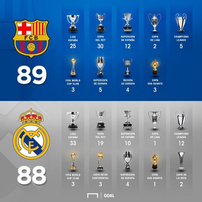 Đội Barca vô địch la liga 89 lần